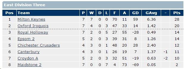 SEMLA East Division 3 (Mid-Season 2015)