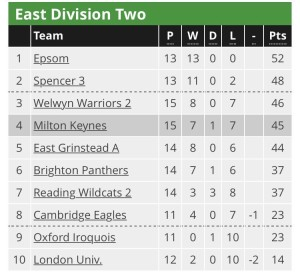 East Division Two Table - as of 1st March 2017