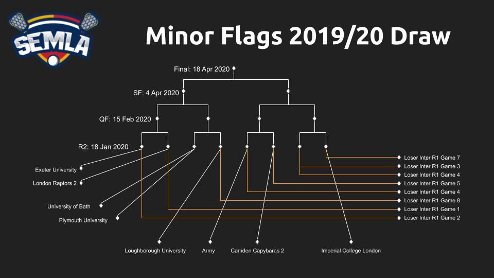 2019-20 Minor Flags Draw